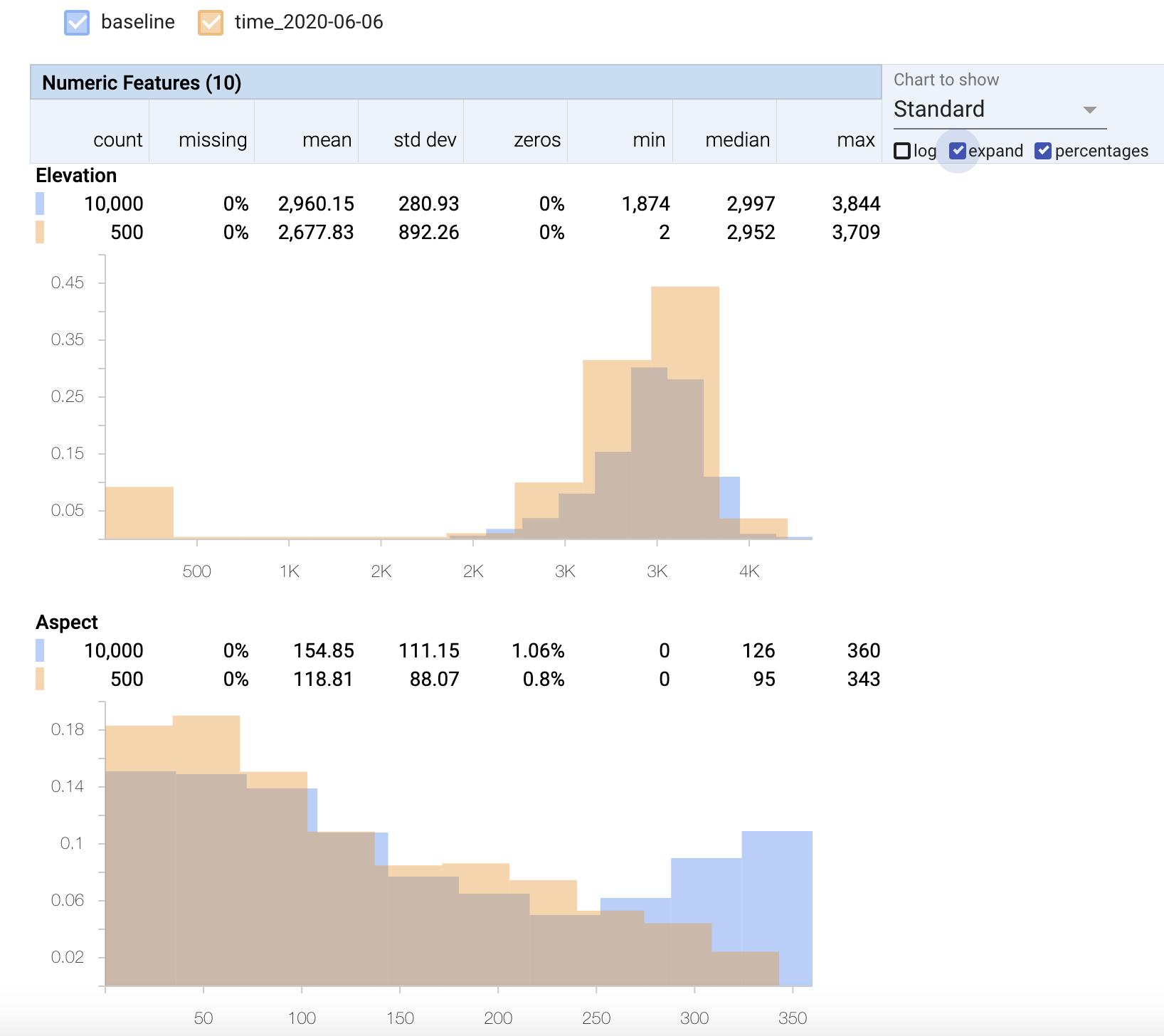 Gráficos que mostram anomalias para elevação e aspecto.