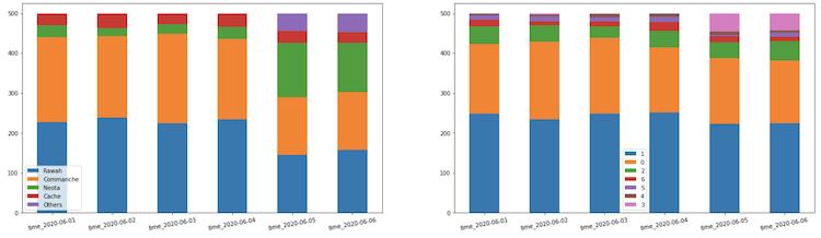 Gráficos de barras que mostram a distribuição de valor dos recursos ao longo do tempo.