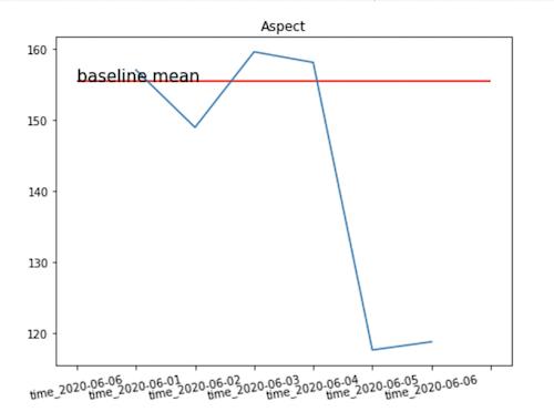 Gráfico de valores médios para o aspecto.