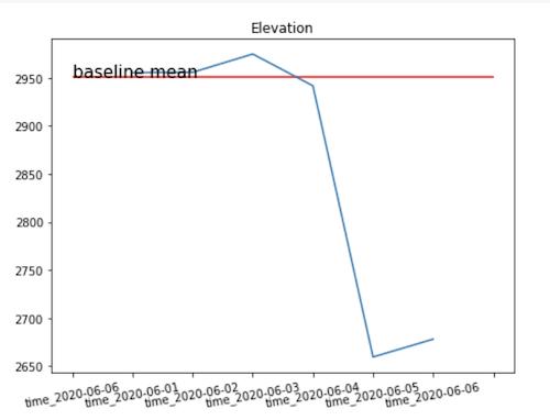高度の平均値のグラフ。