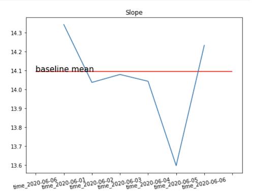 Grafik der Mittelwertwerte für Steigung.