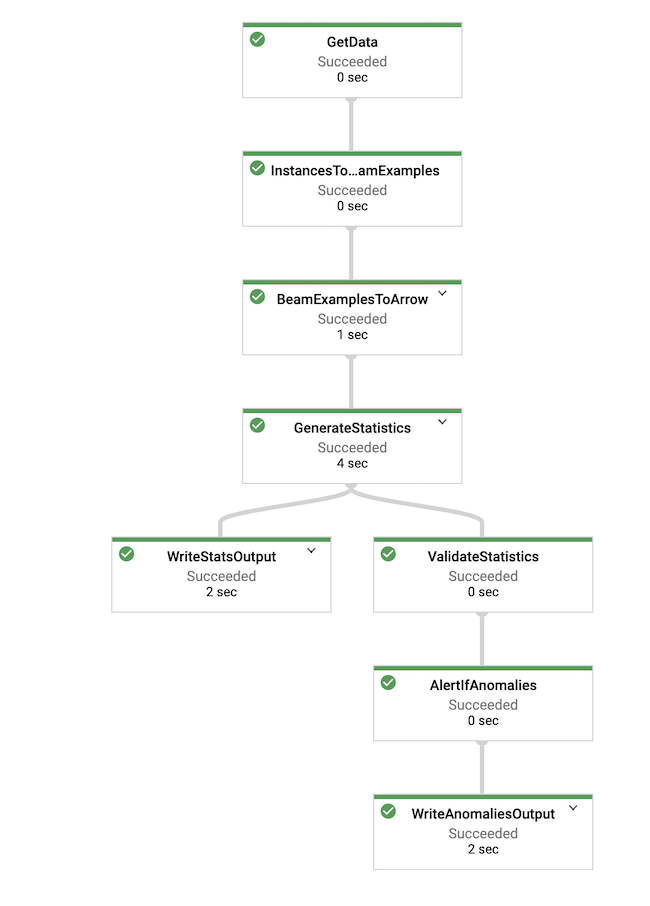 Dataflow によって生成されたフロー図。