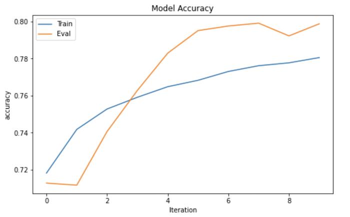 モデルの正解率グラフ。
