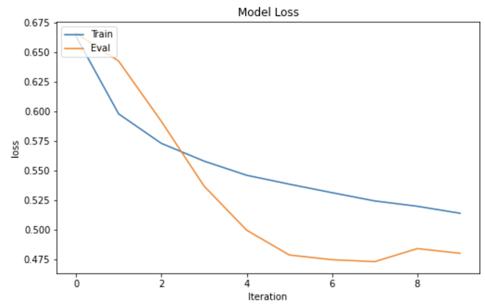 モデルの損失関数グラフ。