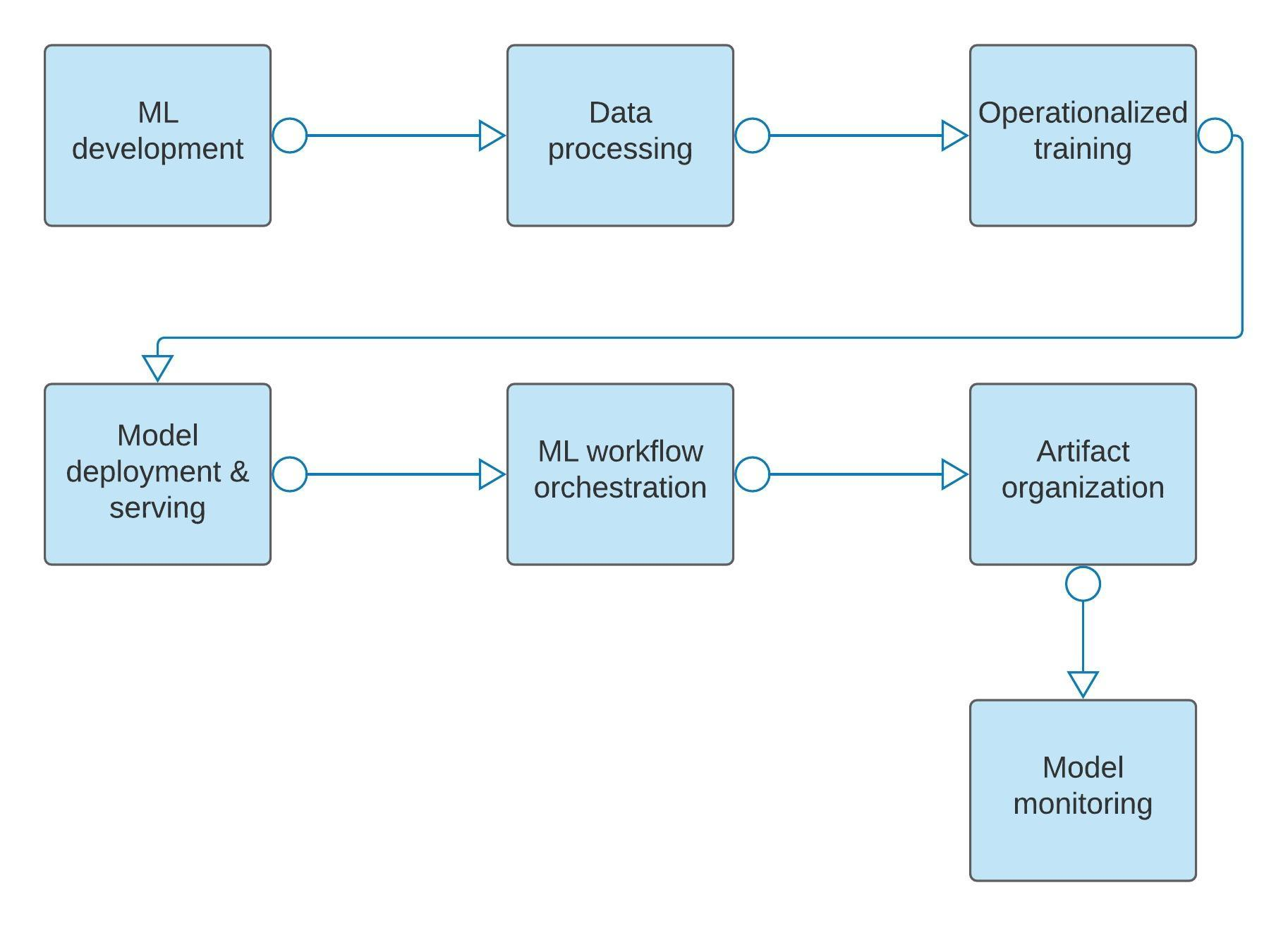 Machine learning workflow on Google Cloud
