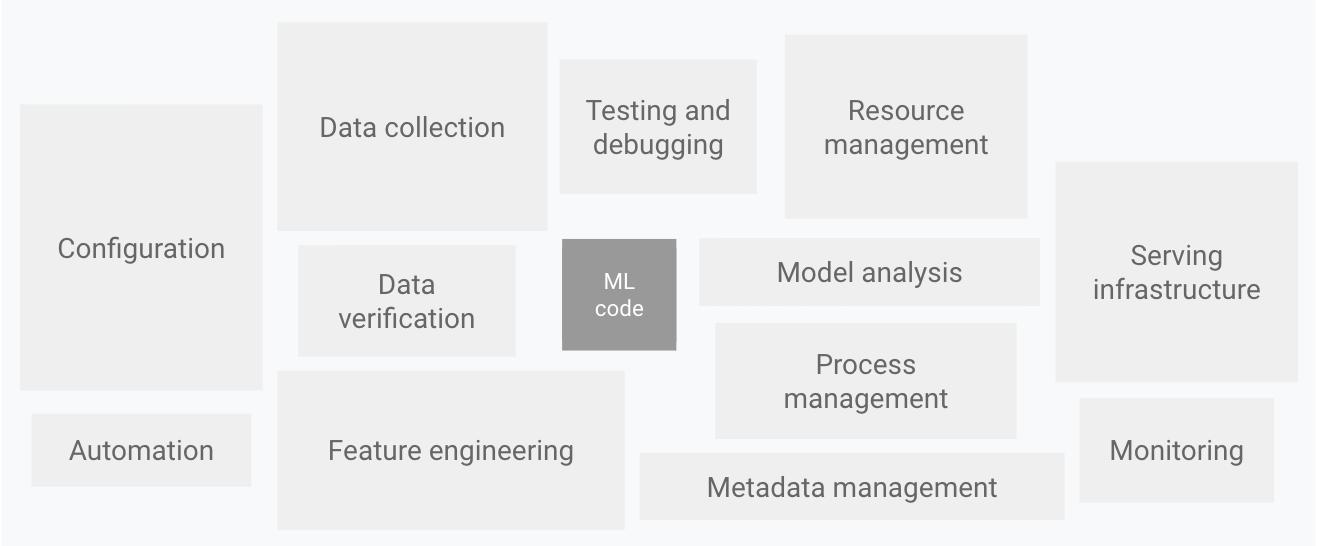 Os sistemas de ML são mais do que o código de ML.