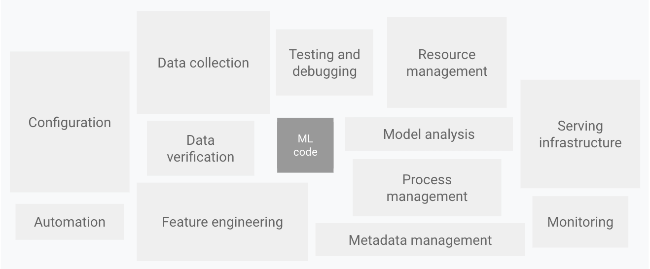 机器学习系统不仅仅是机器学习代码。