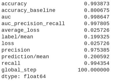 Métricas de rendimiento para el modelo de árbol potenciado