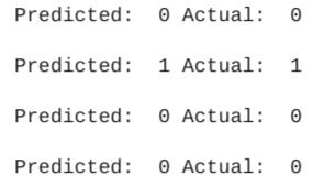 テストデータの不正可能性の予測値と実際値