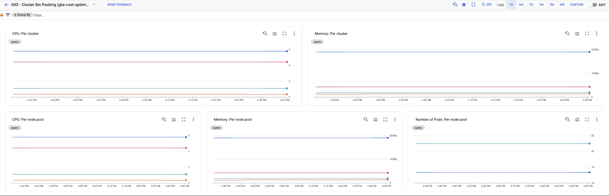 Bin Packing dashboard presents information aggregated by cluster (first row) and node pools (second row).