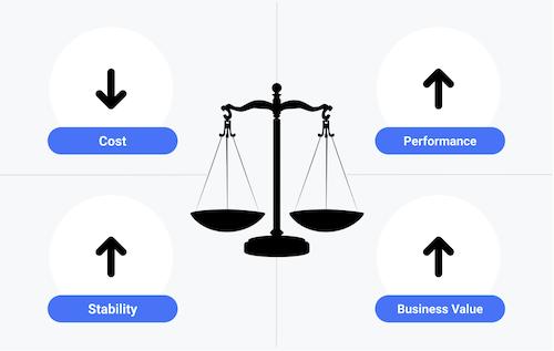 4 つの異なる目標のバランスをとる: 費用の削減、パフォーマンス目標の達成、安定性の確保、業績の最大化。