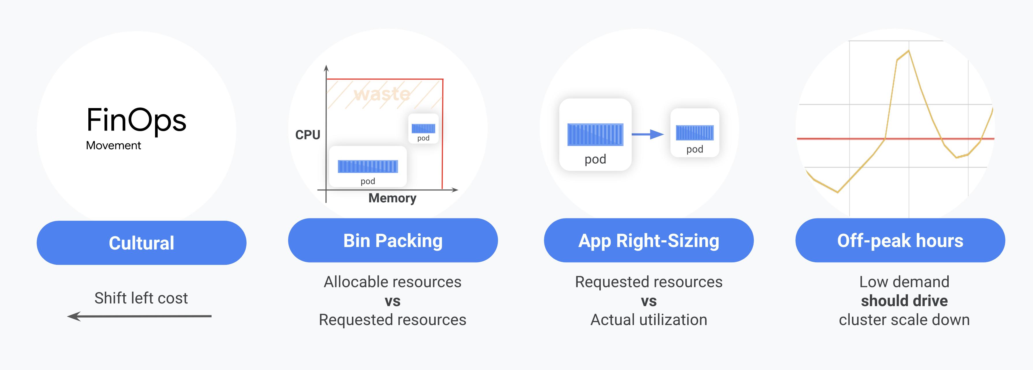Les quatre principaux problèmes détectés par les équipes: culture, bin-packing (distribution), redimensionnement des applications et scaling à la baisse hors heures creuses.