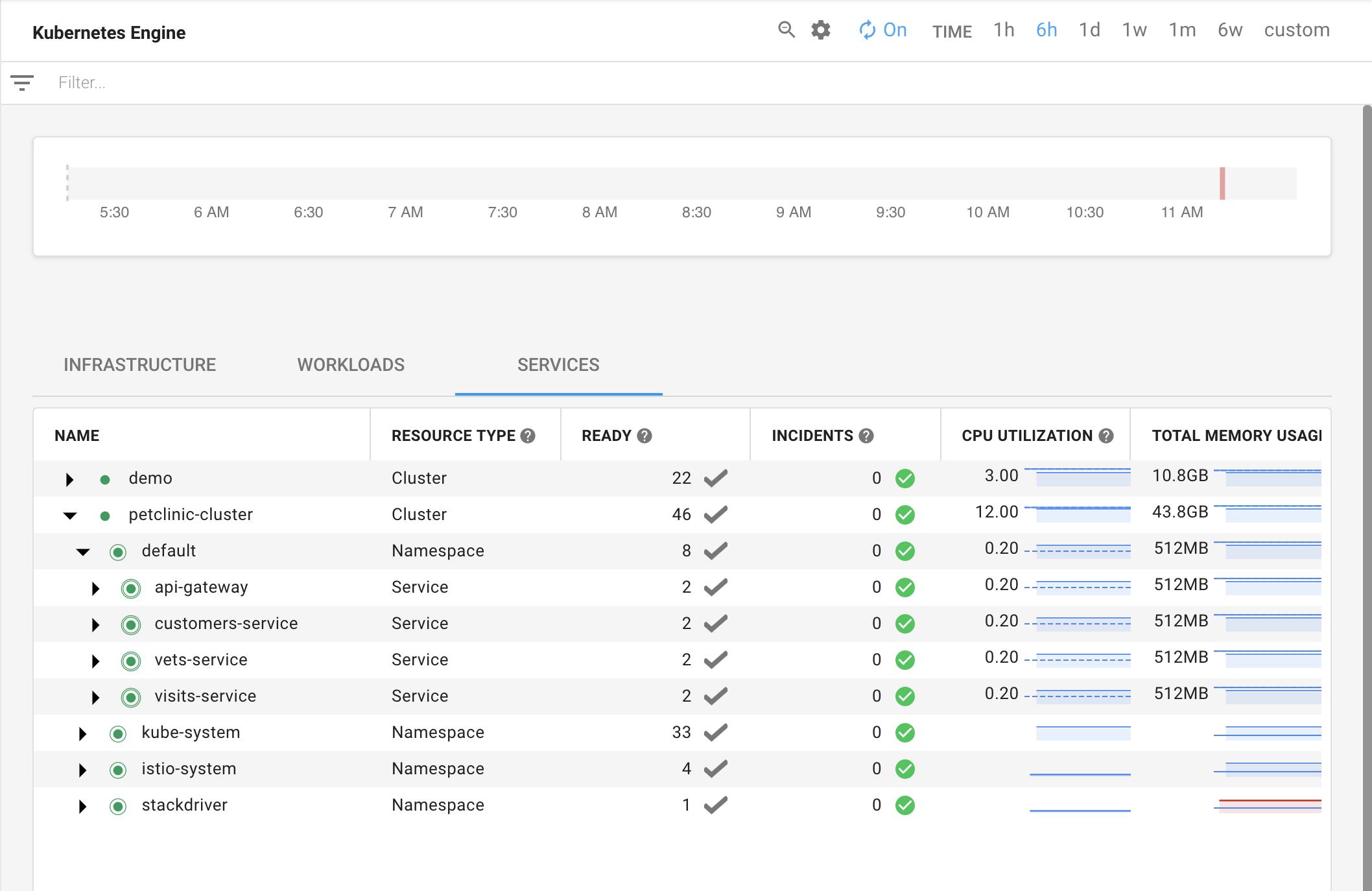 Visualização dos quatro serviços que estão sendo monitorados pelo Monitoring.