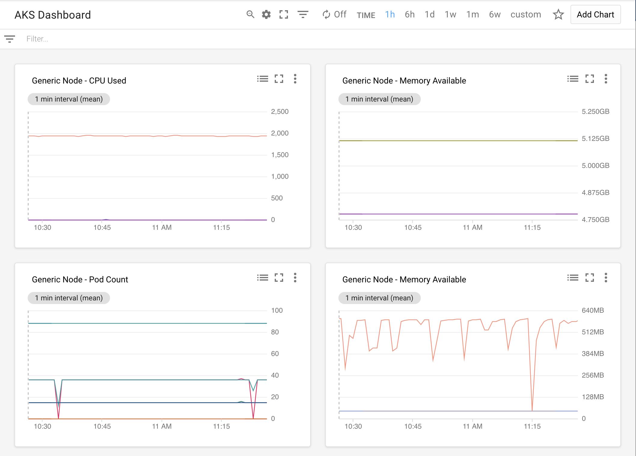 AKS dashboard displaying four charts.