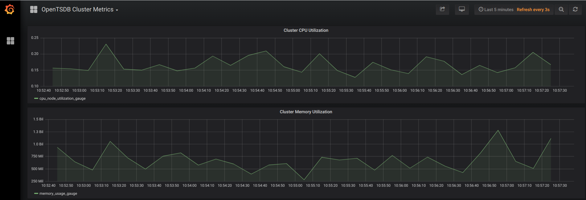 Line graph showing cluster metrics.