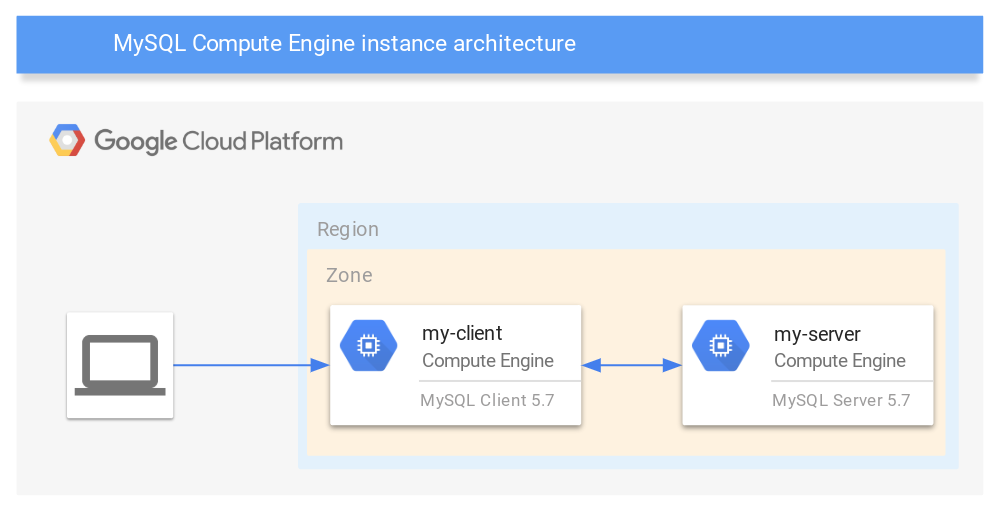 Architecture of two deployed instances