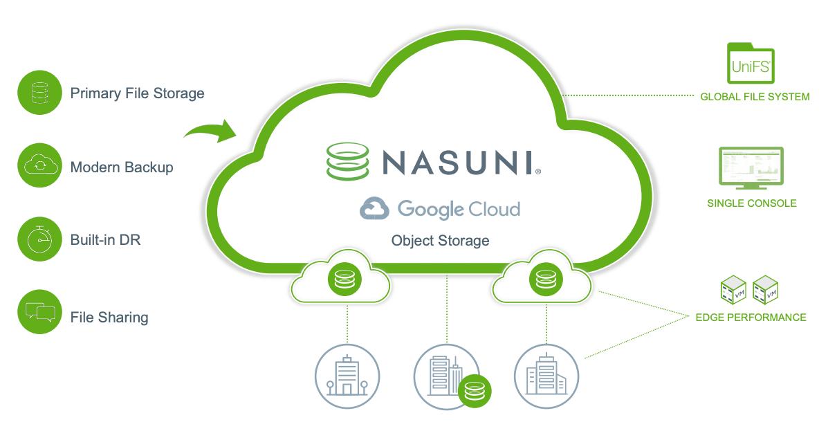 Armazenamento de arquivos na nuvem da Nasuni.