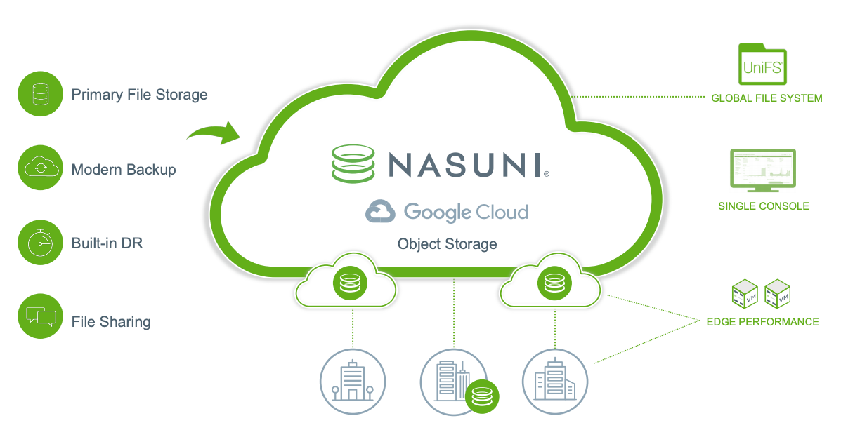 Nasuni Cloud 文件存储。
