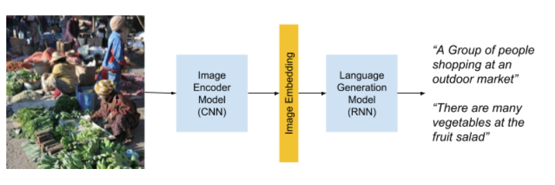 Un flujo de proceso que muestra subtitulado de imágenes automáticos.