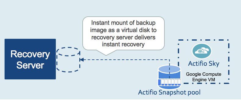 Instant recovery of multi-TB data sets.