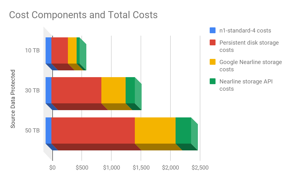 Cloud infrastructure costs for 3 different data protection sizes: 10 TB, 30 TB, and 50 TB.