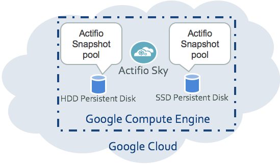 Configure multiple snapshot pools with HDD and SSD persistent disks.