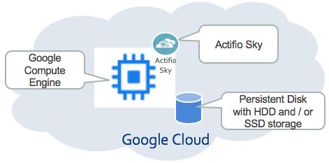 Actifio Sky running in Compute Engine using Persistent Disk.