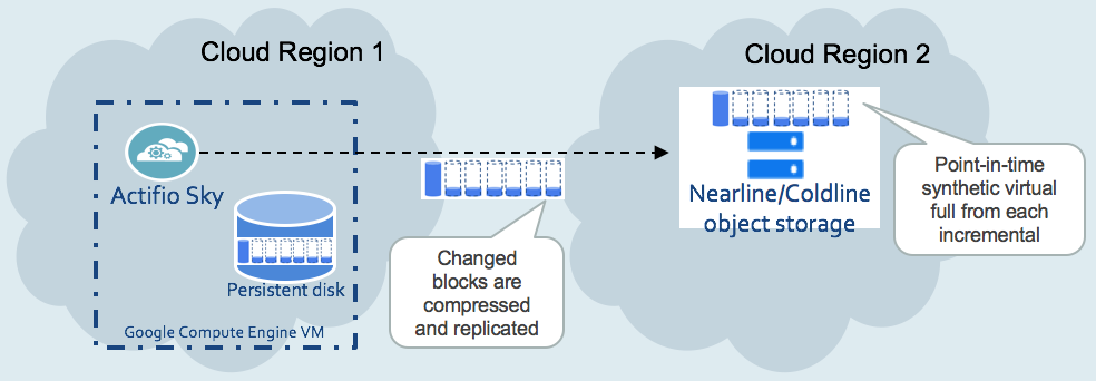 Incremental forever replication to Nearline or Coldline object storage.