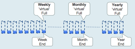 Synthesis of weekly, monthly, and yearly virtual fulls from daily incrementals.
