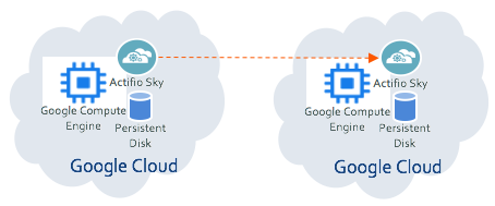 Actifio Sky in Compute Engine replicating in another Google Cloud region.