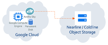 Actifio Sky replicating to Cloud Storage Nearline storage in another Google Cloud region.