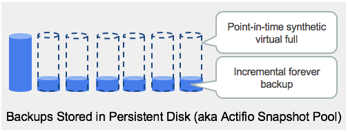Point-in-time synthetic virtual full created from incremental forever backups.