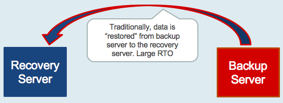 """Very large RTO in traditional """"restore"""" approach."""