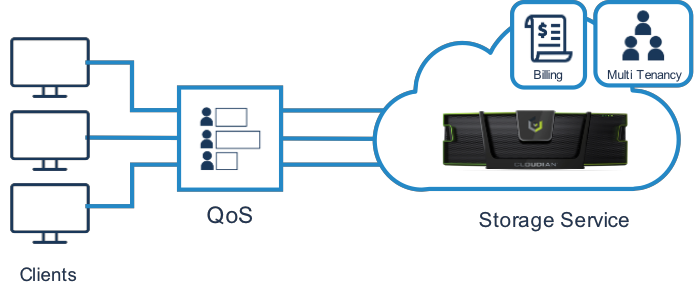 Diagram of storage as a service architecture