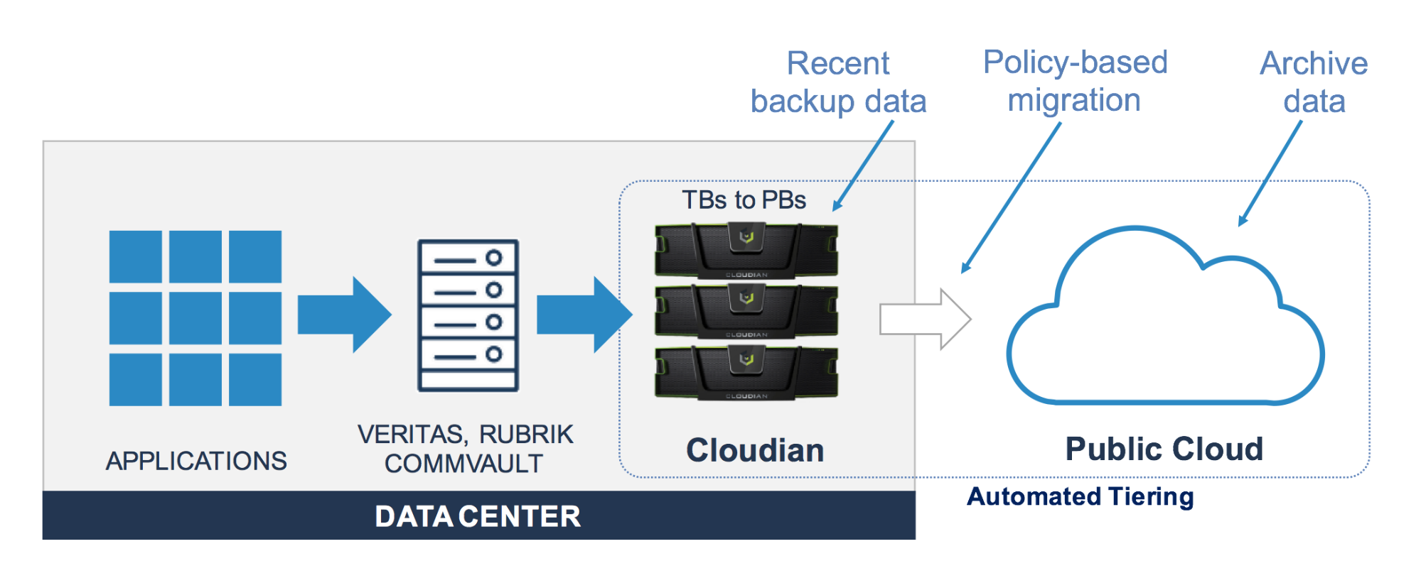 Architecture of a solution built with Cloudian