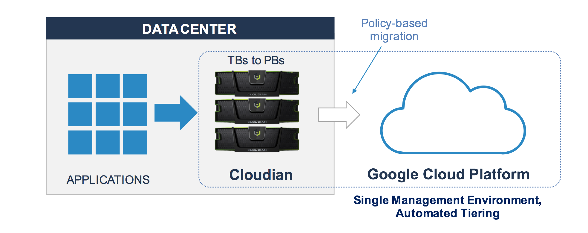 Architecture of hybrid-cloud deployment with Cloudian