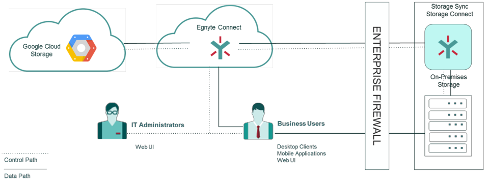 Diagram showing Cloud Storage and Egnyte Connect