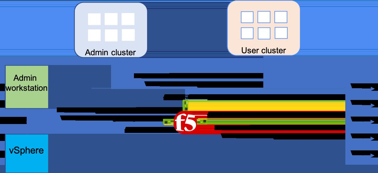 Architecture of BIG-IP deployment.