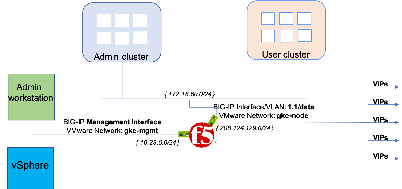 Architecture of BIG-IP deployment in two-armed mode.