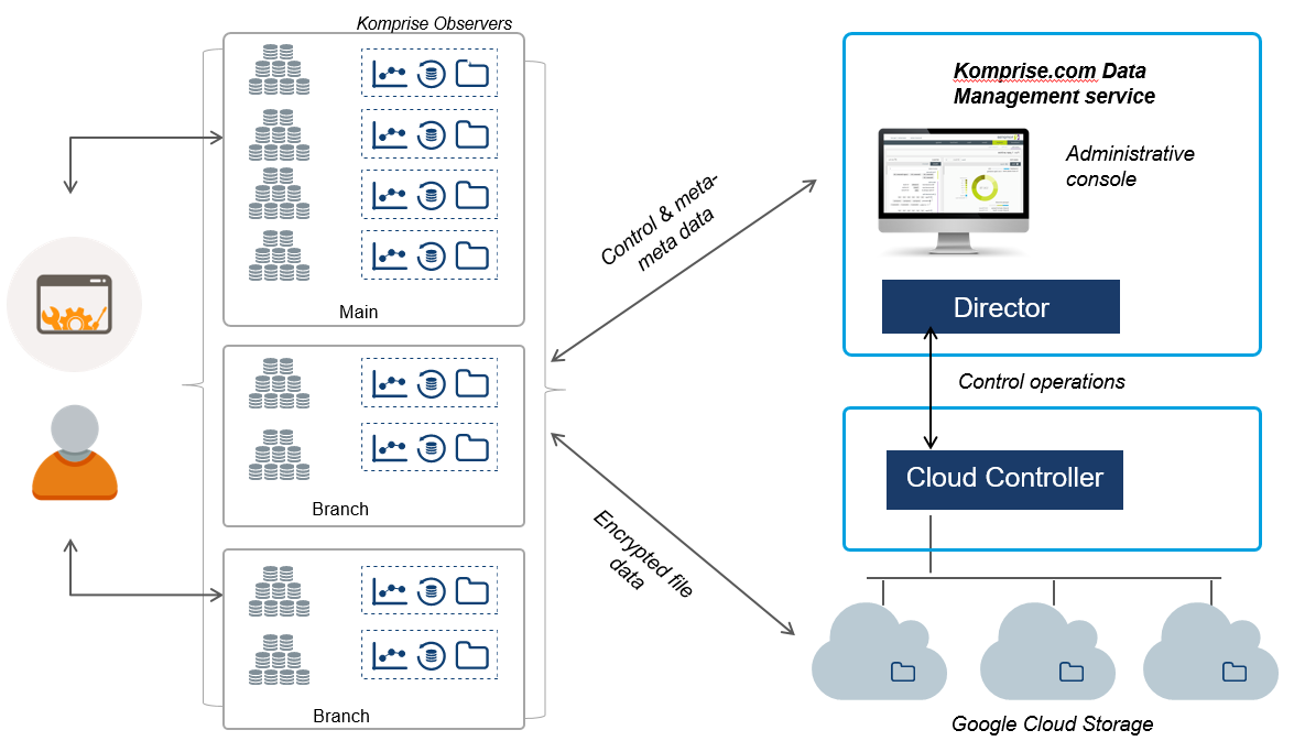 Architectural diagram of Komprise as a hybrid cloud architecture.