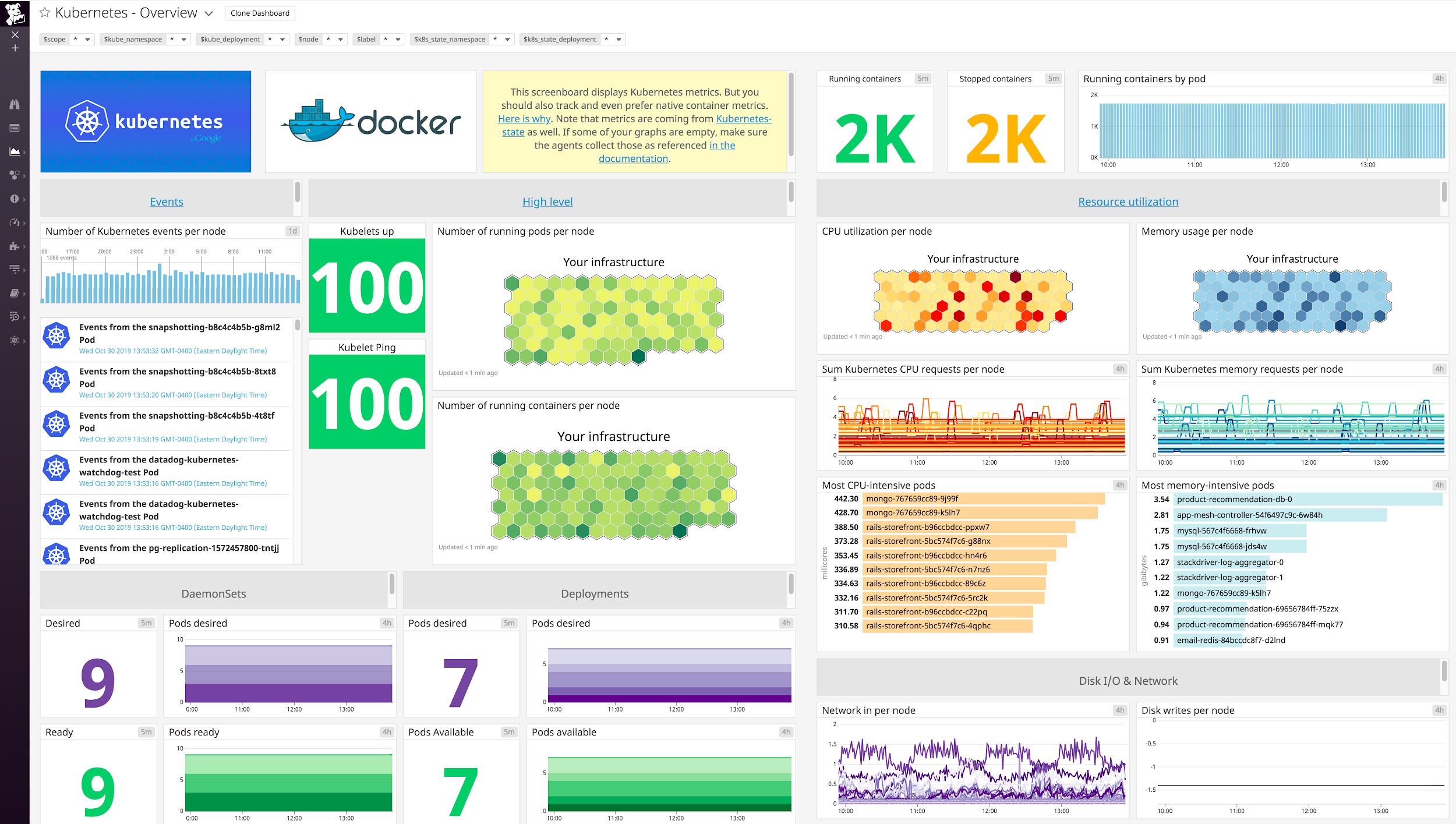 Datadog dashboard for Kubernetes