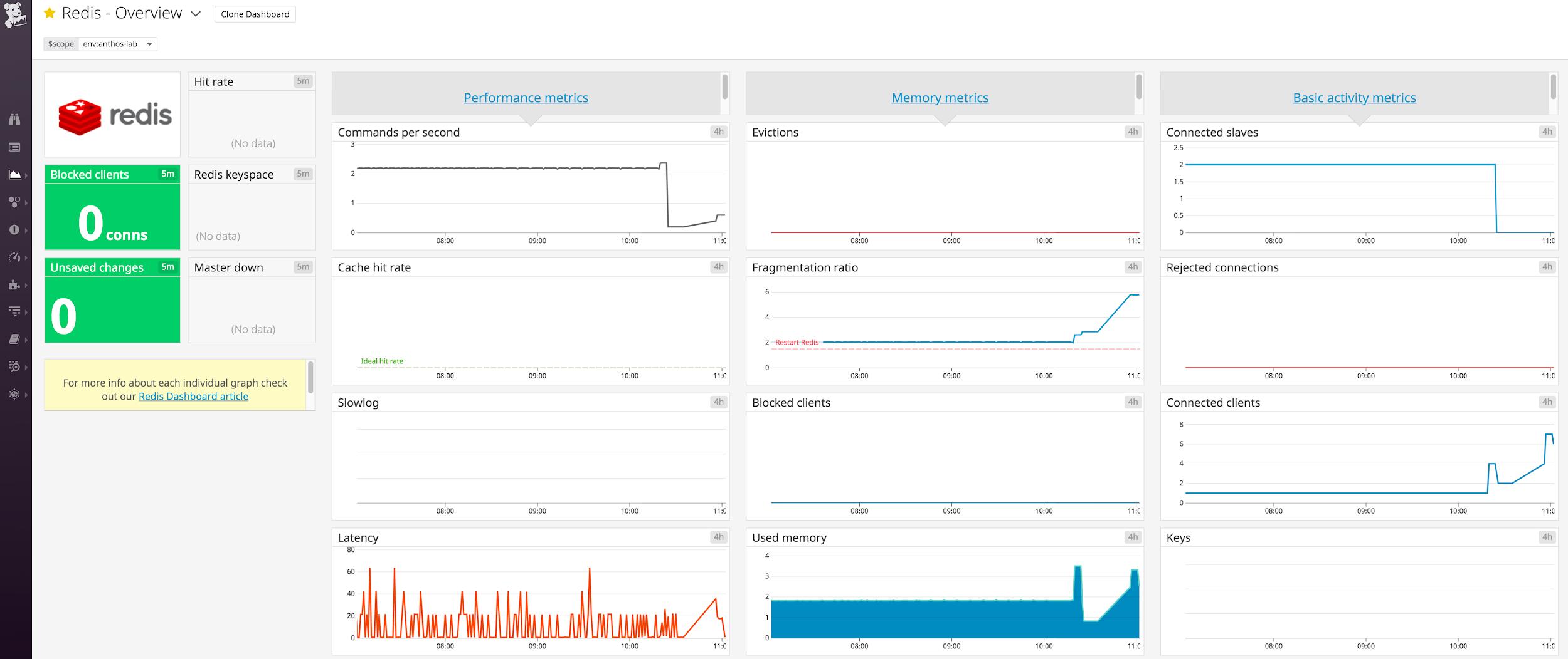 Datadog dashboard for Redis.