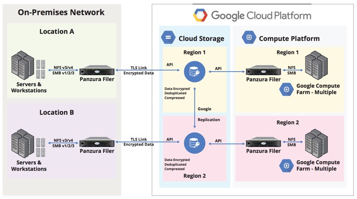 Panzura filers integrated with on-premises resources and Google Cloud