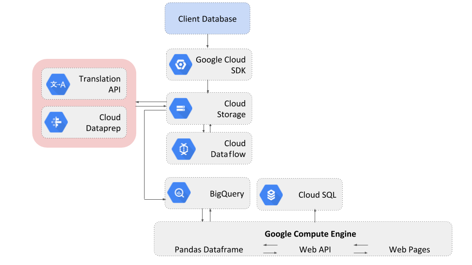 Architecture of the data processing pipeline on GCP