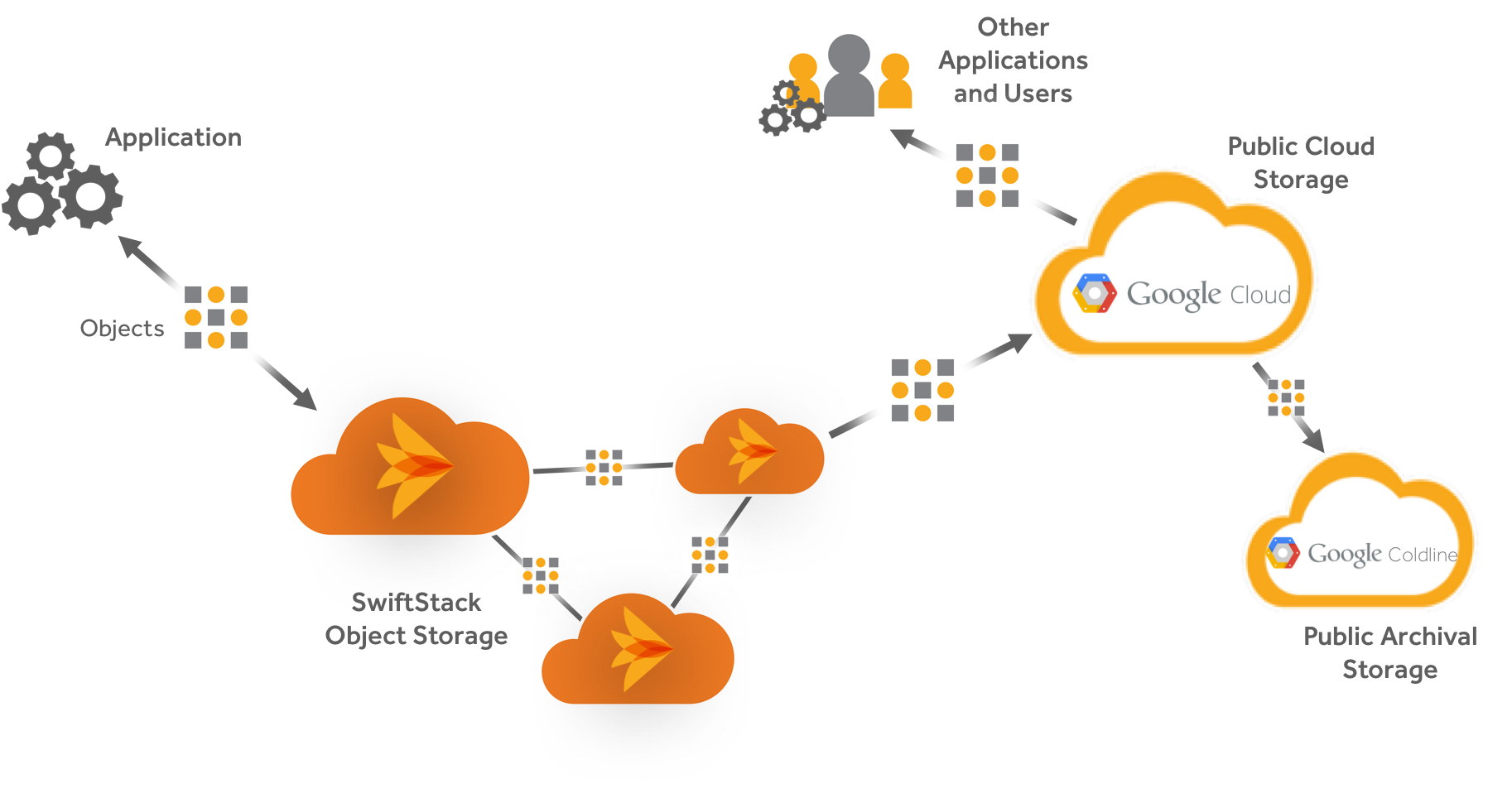 Architecture of SwiftStack integrated with Cloud Storage
