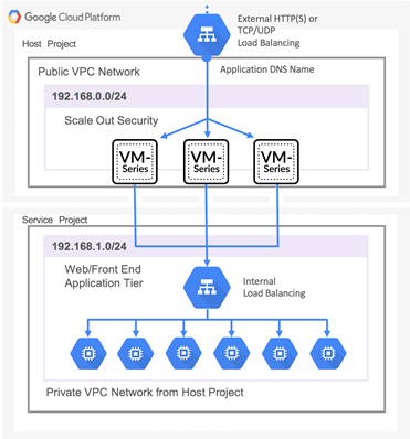 VM-Series deployed in a shared VPC