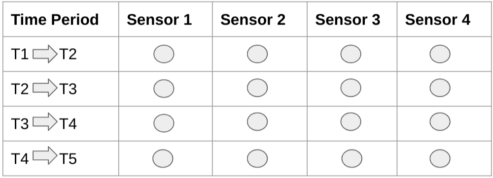 Diagrama que muestra los datos de series temporales ideales sin valores faltantes.