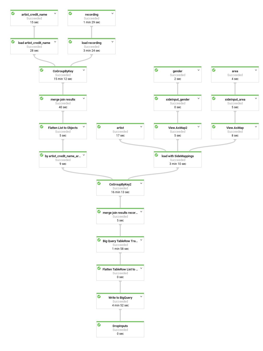 ソース、変換、シンクを含む最適化されたパイプライン。