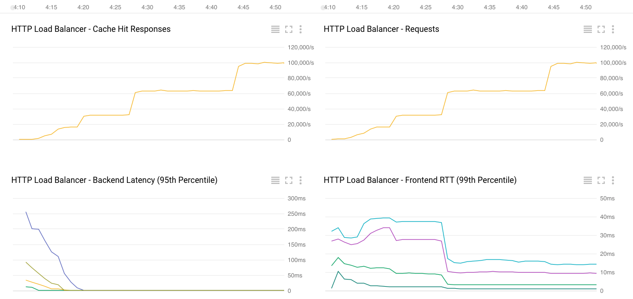Load testing results graphs