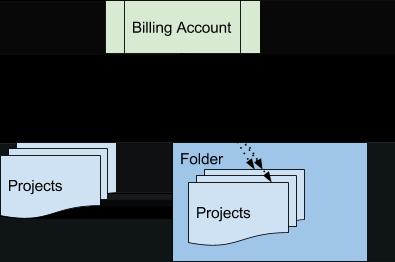Grafik: Rechnungsstruktur